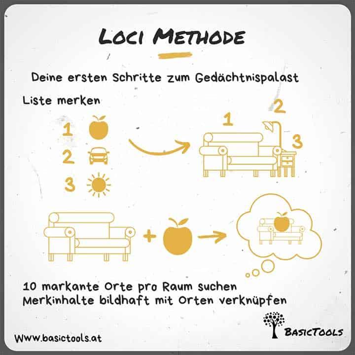 Loci Methode - der kleine Gedächtnispalast