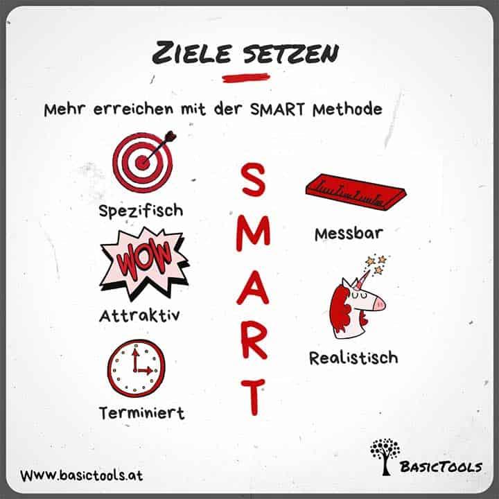 Neue Ziele setzen mit Smart Methode