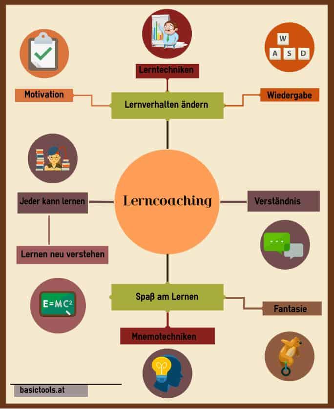 Lerncoaching Basictools
