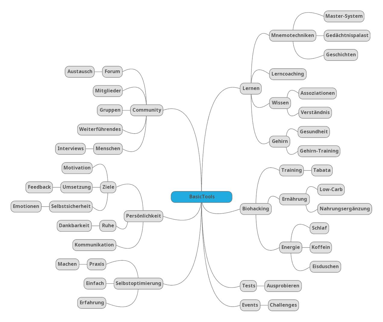 Mündliche Prüfung - Wissensnetz durch Mindmap aufbauen