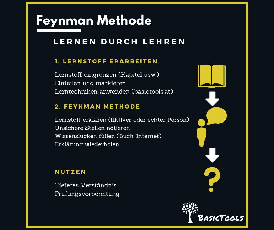 Feynman Methode - mehr verstehen