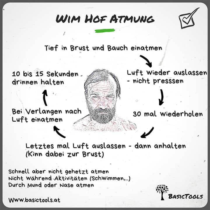Wim Hof Atmung Infografik BasicTools
