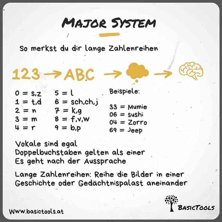Major System - Zahlen merken mit dieser Merktechnik